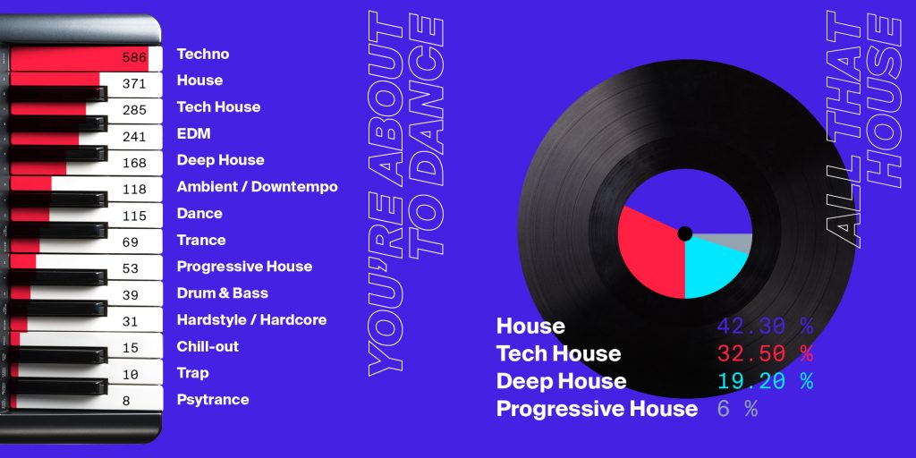 ADE 2018 - music genres